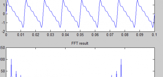 FFT result of matlab generated signal