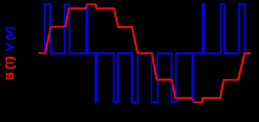 PWM graph